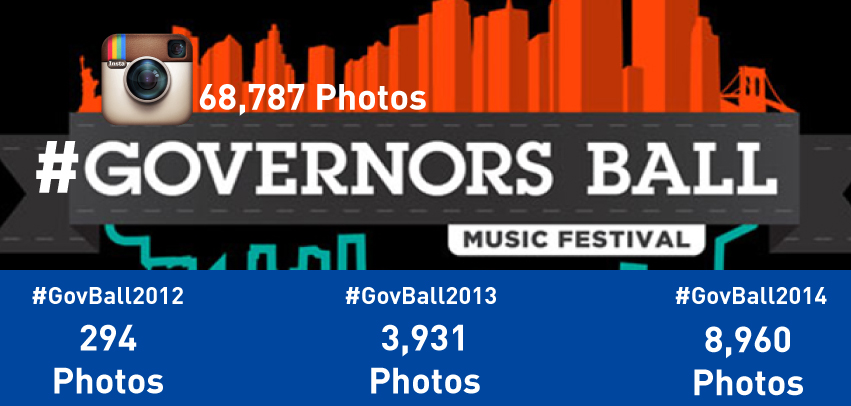 governors ball socialsign.in