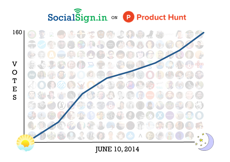 SocialSign.in on Product Hunt