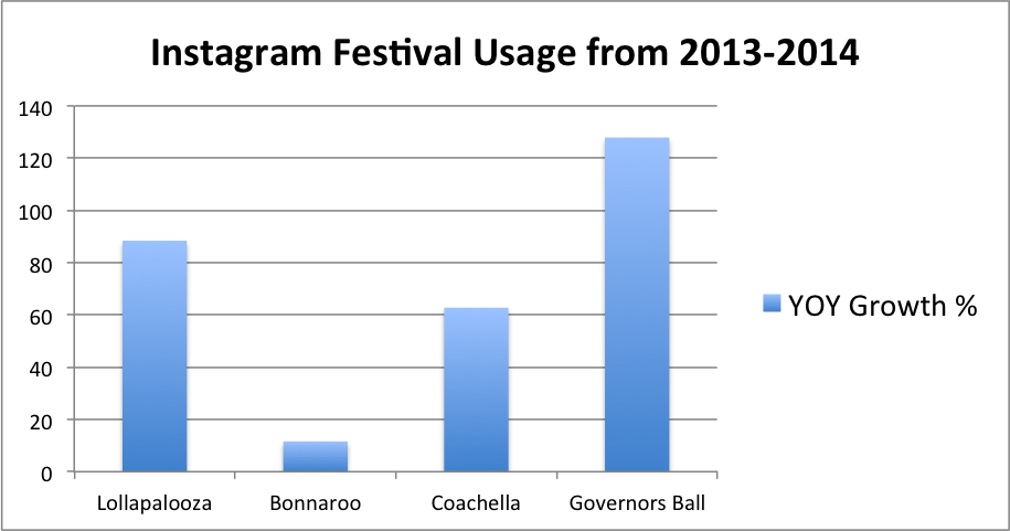 Instagram Festival Usage YOY Growth