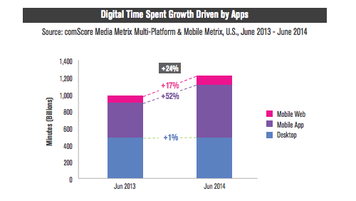 Digital Time Spent Growth Driven by Apps Comscore 2014