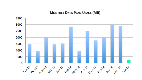 12 Month Mobile Data Consumption